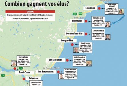 Combien gagnent vos élus? Hausse généralisée en Haute-Côte-Nord